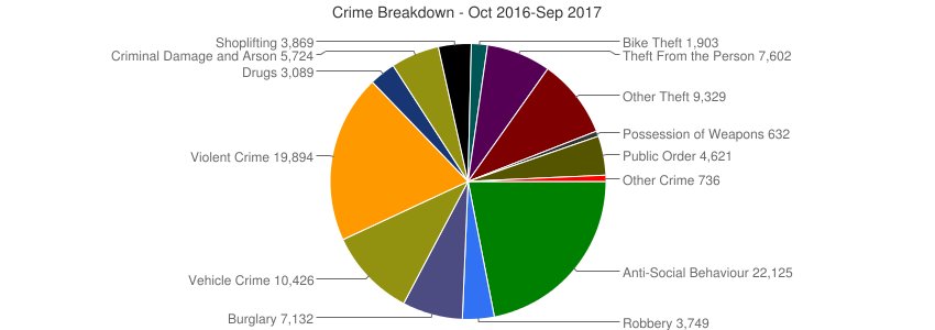 Crime Breakdown (Dec 2010-Sep 2017)
