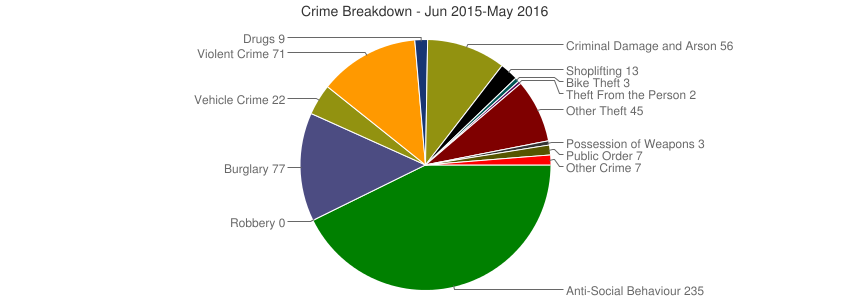 Crime Breakdown (Dec 2010-May 2016)