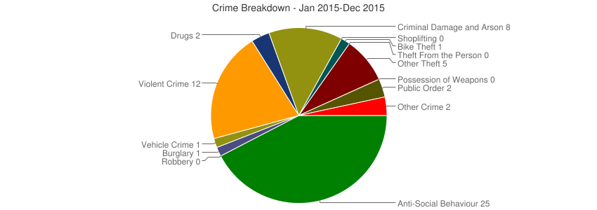 Crime Breakdown (Dec 2010-Dec 2015)