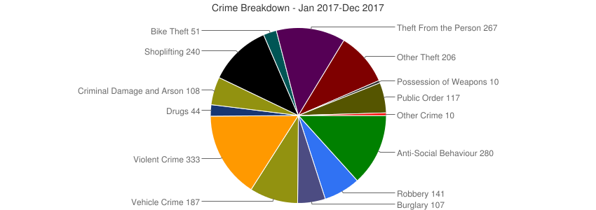 Crime Breakdown (Dec 2010-Dec 2017)
