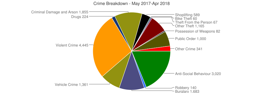 Crime Breakdown (Dec 2010-Apr 2018)