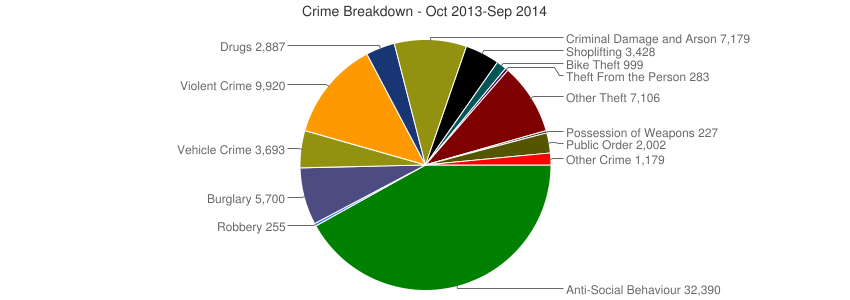 Crime Breakdown (Dec 2010-Sep 2014)