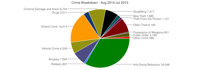 Crime Breakdown (Dec 2010-Jul 2015)