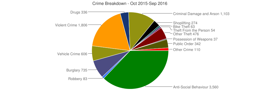 Crime Breakdown (Dec 2010-Sep 2016)