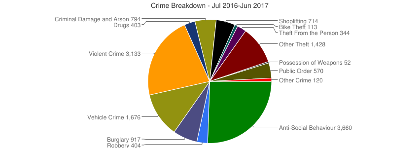 Crime Breakdown (Dec 2010-Jun 2017)