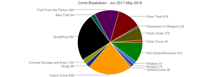Crime Breakdown (Dec 2010-May 2018)