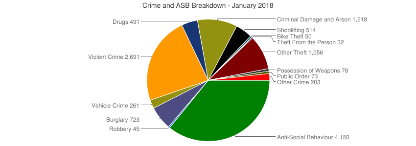 Crime and ASB Breakdown - January 2018