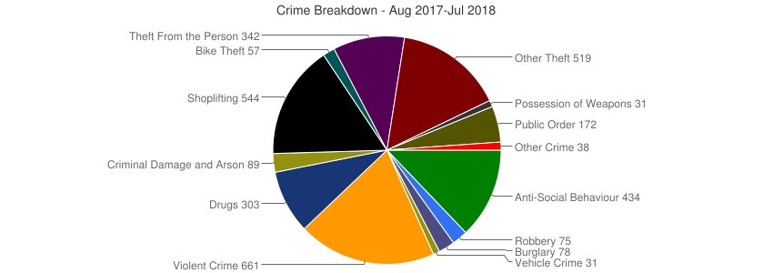 Crime Breakdown (Dec 2010-Jul 2018)