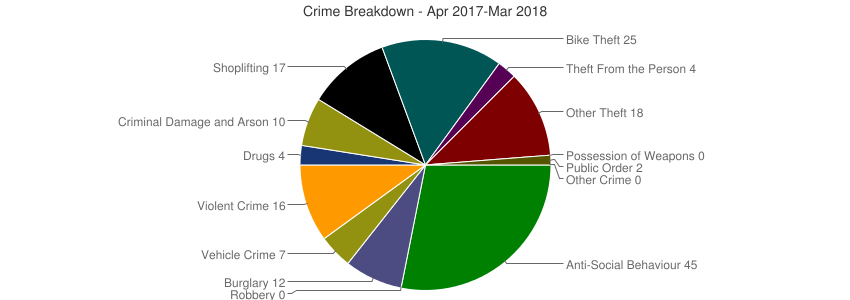 Crime Breakdown (Dec 2010-Mar 2018)