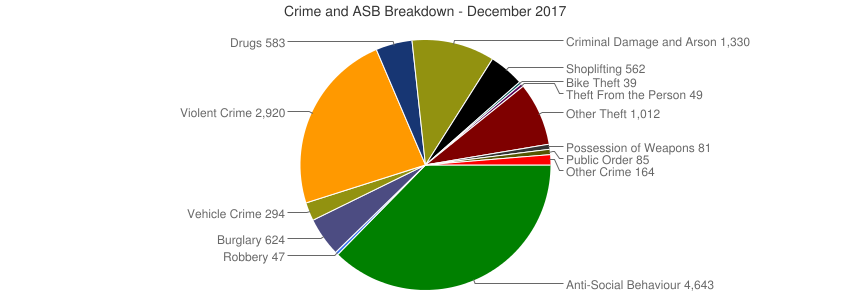Crime and ASB Breakdown - December 2017