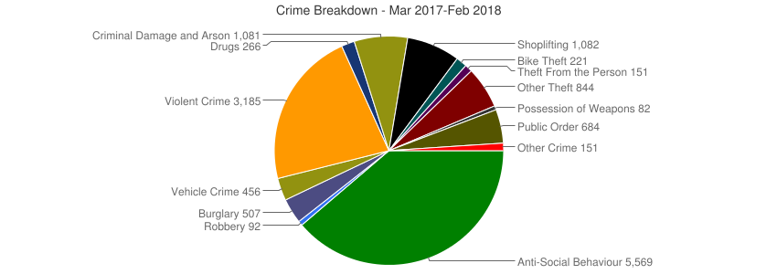 Crime Breakdown (Dec 2010-Feb 2018)