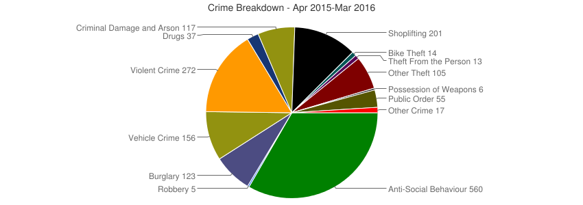Crime Breakdown (Dec 2010-Mar 2016)