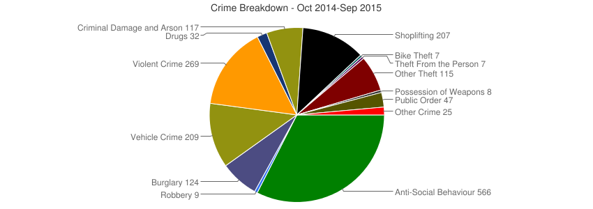 Crime Breakdown (Dec 2010-Sep 2015)