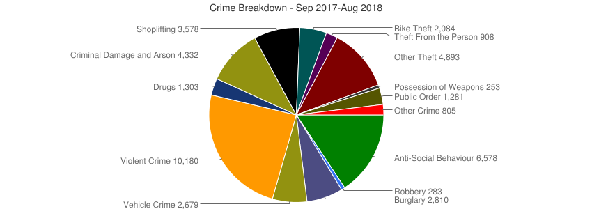Crime Breakdown (Dec 2010-Aug 2018)