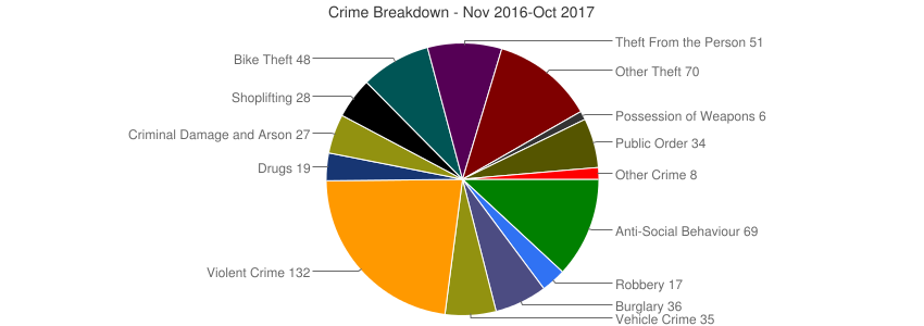 Crime Breakdown (Dec 2010-Oct 2017)
