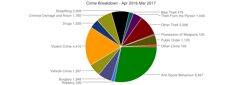 Crime Breakdown (Dec 2010-Mar 2017)