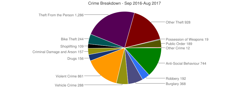 Crime Breakdown (Dec 2010-Aug 2017)