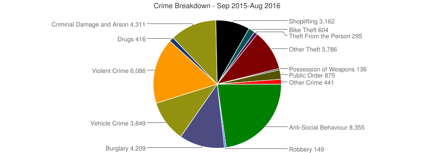 Crime Breakdown (Dec 2010-Aug 2016)