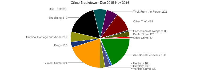 Crime Breakdown (Dec 2010-Nov 2016)