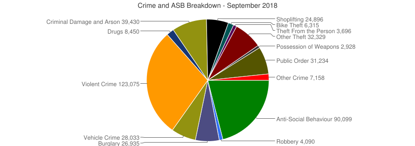 Crime and ASB Breakdown - September 2018