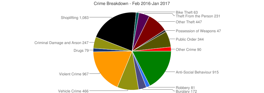 Crime Breakdown (Dec 2010-Jan 2017)