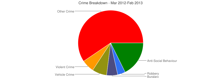 Crime Breakdown (Dec 2010-Feb 2013)
