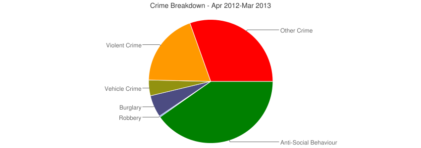 Crime Breakdown (Dec 2010-Mar 2013)