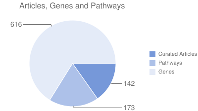 Article, Genes and Pathways