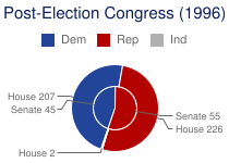 Post-Election Congress