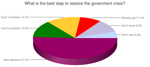 What is the best step to resolve the government crisis?