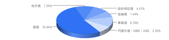 NOMURA-BPI総合 債券種別構成比(2011年8月末時点)