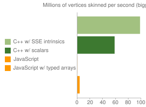 Millions of vertices skinned per second (bigger is better)