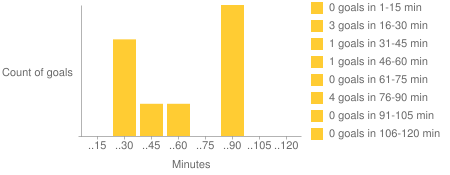 Goal statistic by time