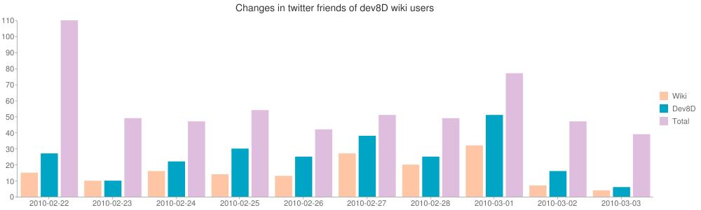 Changes in twitter friends of dev8d wiki users