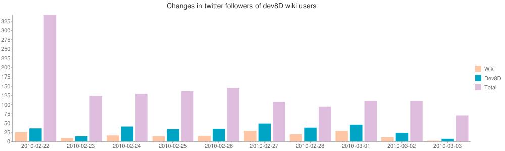 Changes in twitter followers of dev8D wiki users