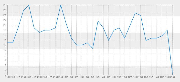 Paskutinių dienų (mėnesio) žaidėjų kiekio grafikas