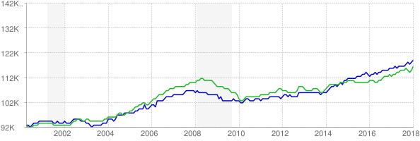 CES and CPS employment chart through January 2018