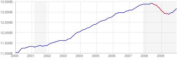 Real GDP and Recession in the 2000s