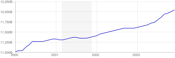 Real GDP from 2000-2004