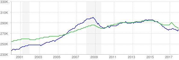 CES and CPS employment chart through December 2017