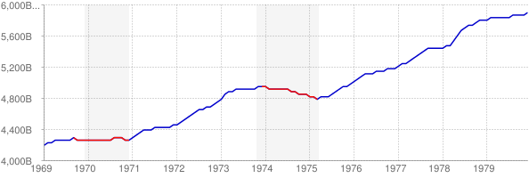 Real GDP and Recession in the 1970s