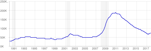 Monthly chart of total unemployed in Nevada from 1990 to October 2017
