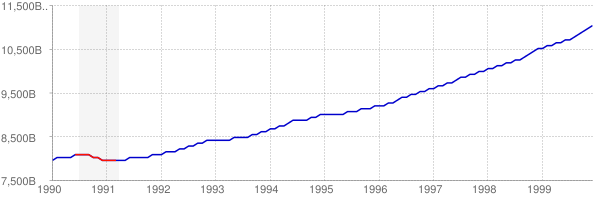 Real GDP and Recession in the 1990s