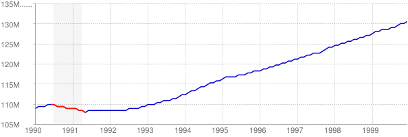 Employment and Recession in the 1990s