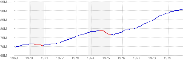 Employment and Recession in the 1970s