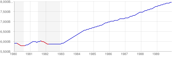 Real GDP and Recession in the 1980s