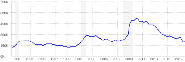 Monthly chart of total unemployed in North Carolina from 1990 to October 2017