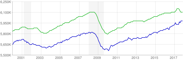 CES and CPS employment chart through November 2017