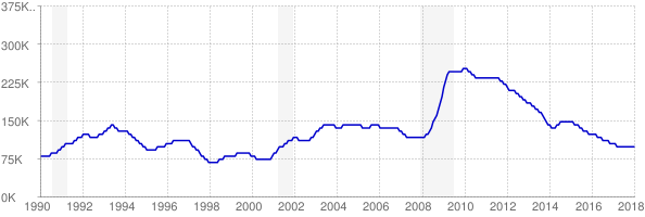 Monthly chart of total unemployed in South Carolina from 1990 to January 2018