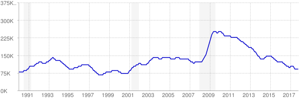 Monthly chart of total unemployed in South Carolina from 1990 to October 2017